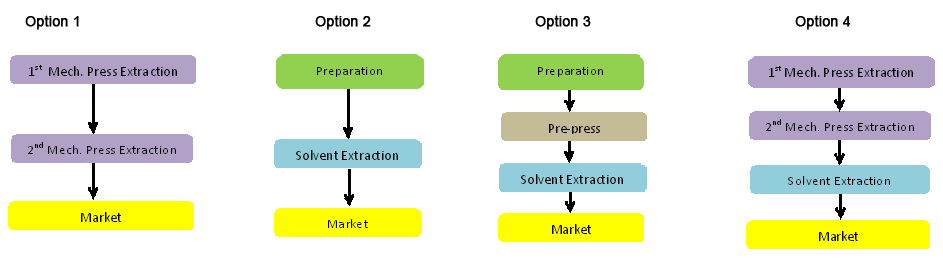 Palm Kernel Solvent Extraction